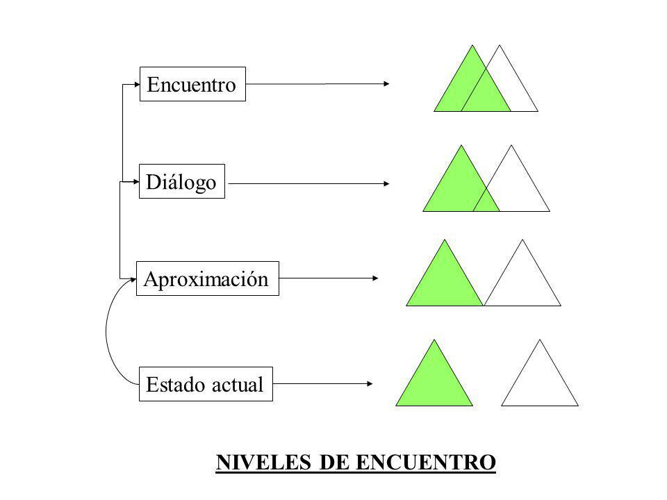 Encuentro Diálogo Aproximación Estado actual NIVELES DE ENCUENTRO