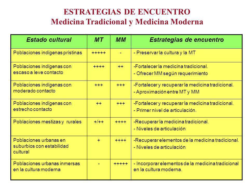 ESTRATEGIAS DE ENCUENTRO Medicina Tradicional y Medicina Moderna