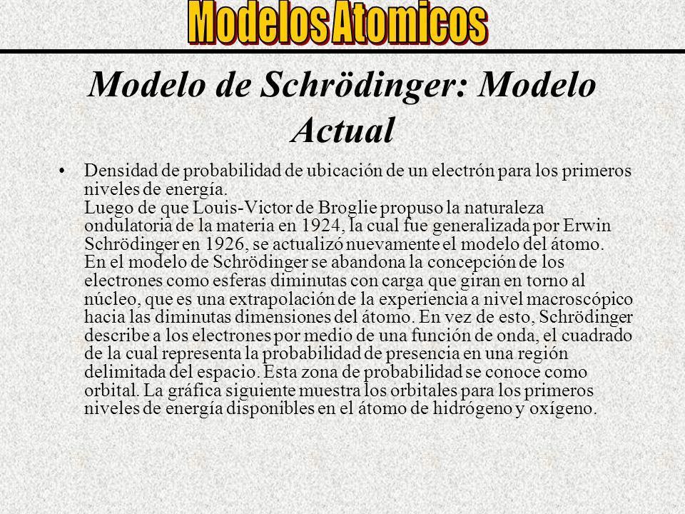 Modelo de Schrödinger: Modelo Actual
