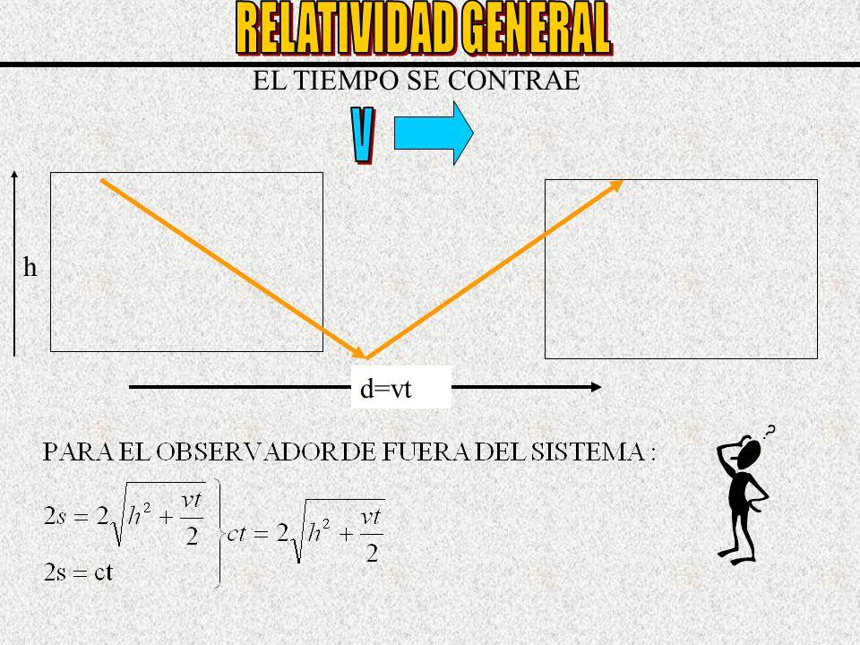 RELATIVIDAD GENERAL EL TIEMPO SE CONTRAE V h d=vt