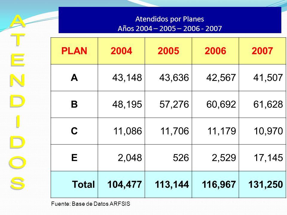 Atendidos por Planes Años 2004 – 2005 – 2006 - 2007