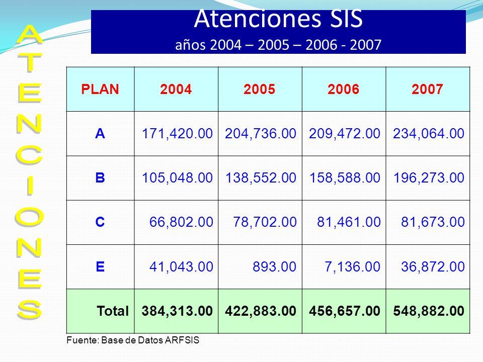 Atenciones SIS años 2004 – 2005 – 2006 - 2007