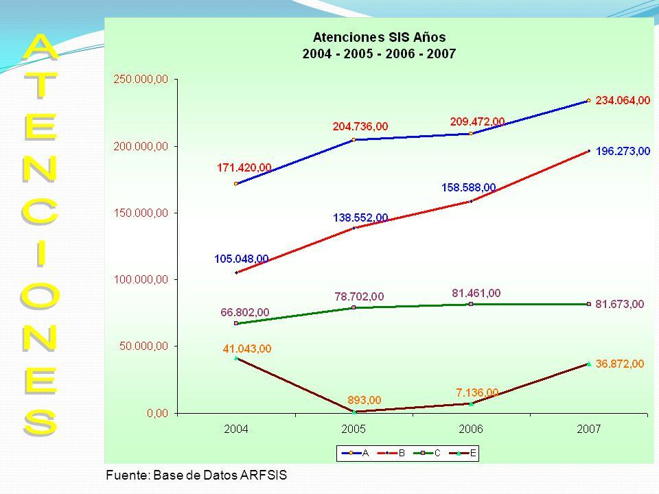 ATENCIONES Fuente: Base de Datos ARFSIS