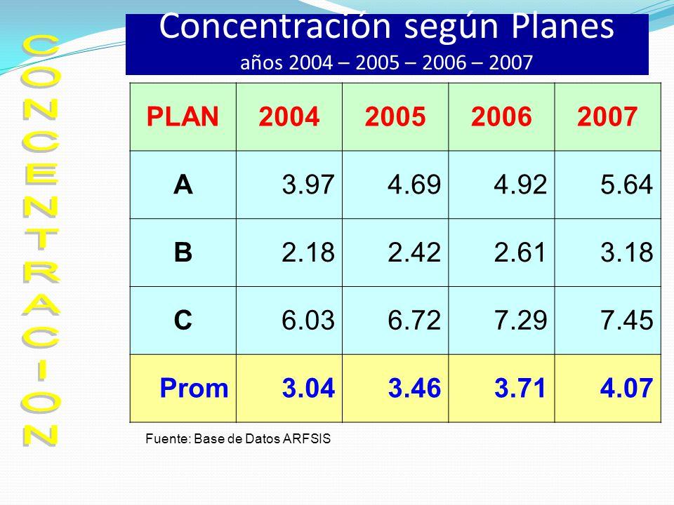 Concentración según Planes años 2004 – 2005 – 2006 – 2007