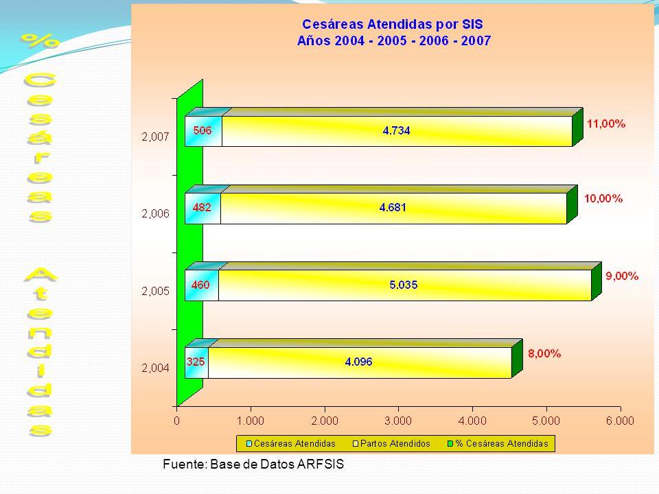 % Cesáreas Atendidas Fuente: Base de Datos ARFSIS