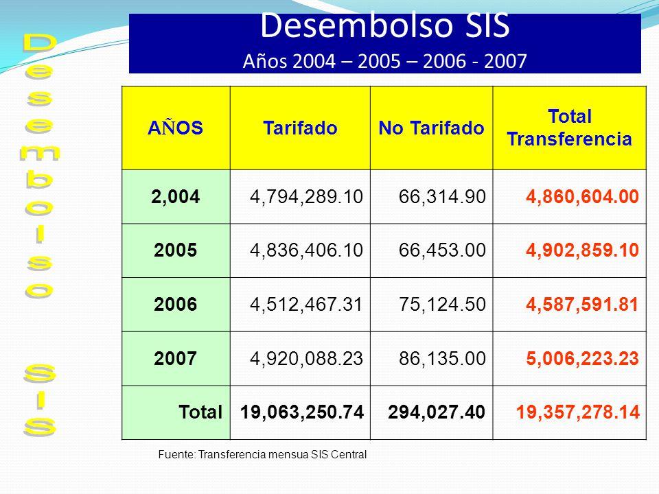 Desembolso SIS Años 2004 – 2005 – 2006 - 2007