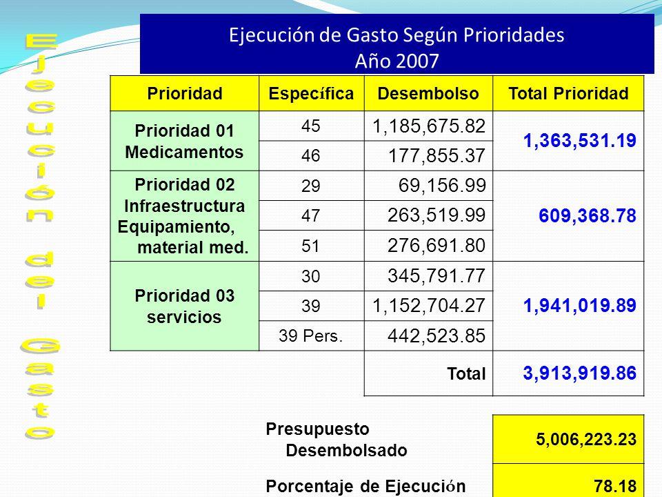 Ejecución de Gasto Según Prioridades Año 2007