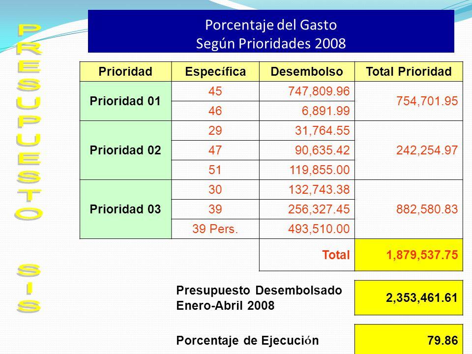 Porcentaje del Gasto Según Prioridades 2008