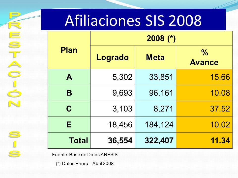 Afiliaciones SIS 2008 PRESTACIÓN SIS Plan 2008 (*) Logrado Meta %