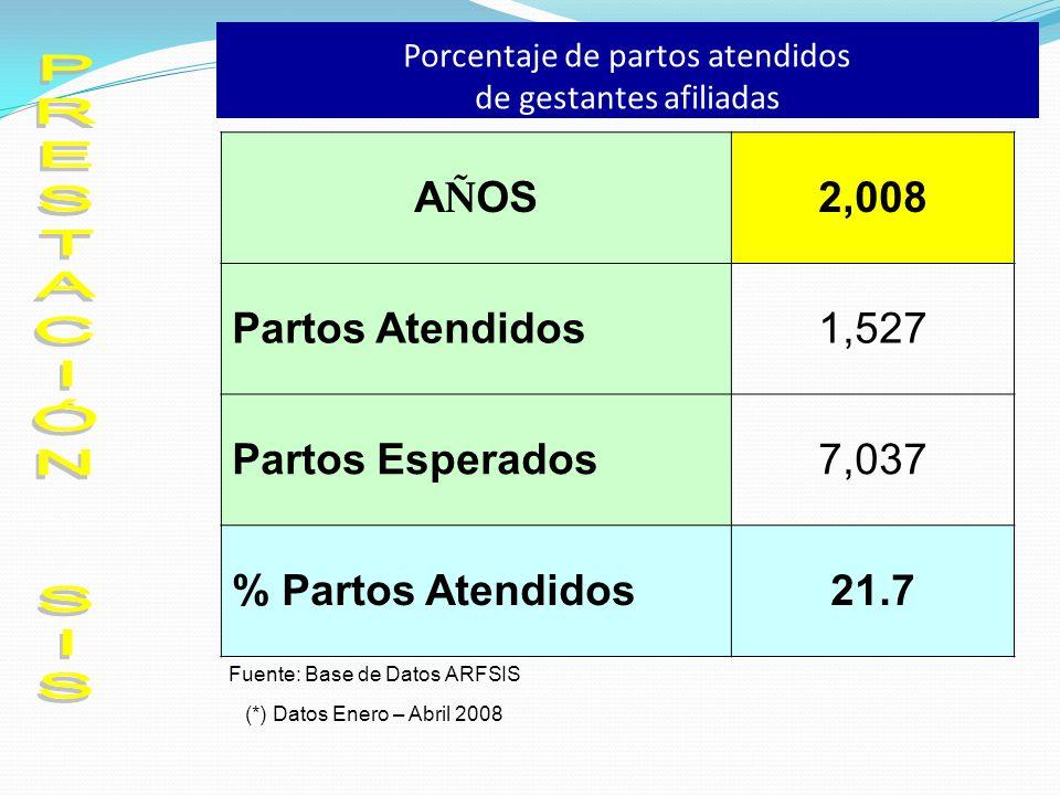 Porcentaje de partos atendidos de gestantes afiliadas