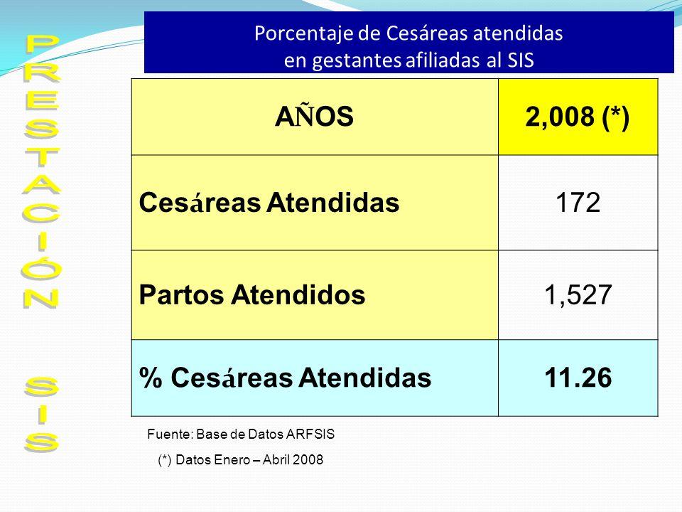 Porcentaje de Cesáreas atendidas en gestantes afiliadas al SIS
