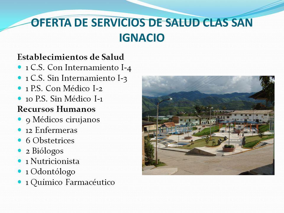 OFERTA DE SERVICIOS DE SALUD CLAS SAN IGNACIO