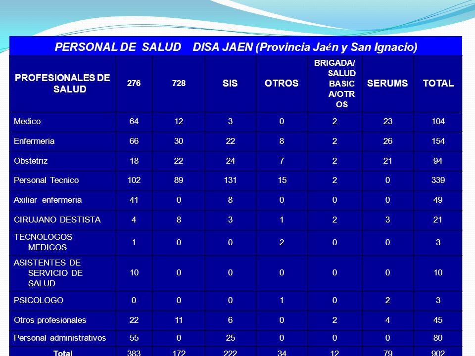 PERSONAL DE SALUD DISA JAEN (Provincia Jaén y San Ignacio)