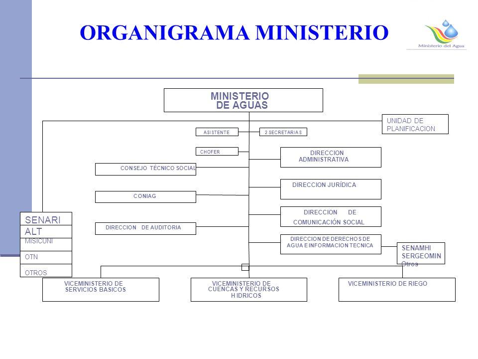 ORGANIGRAMA MINISTERIO