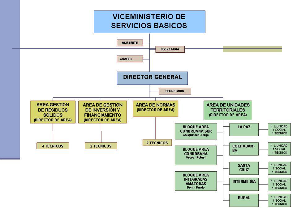 VICEMINISTERIO DE SERVICIOS BASICOS