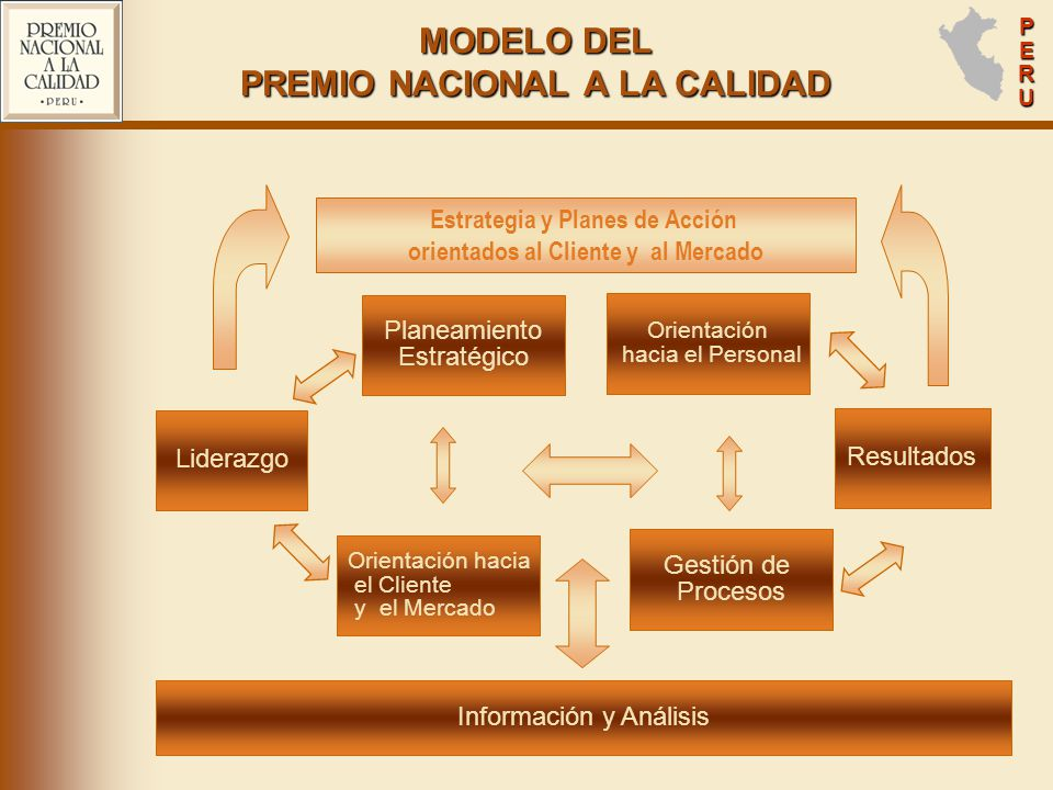 MODELO DEL PREMIO NACIONAL A LA CALIDAD