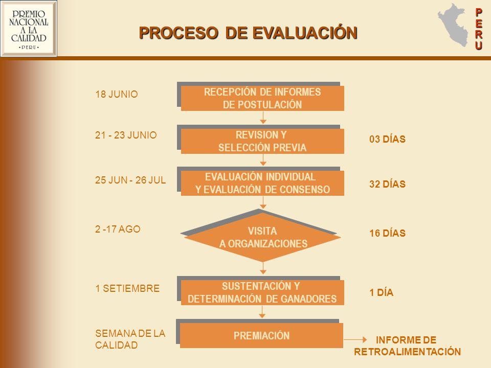 PROCESO DE EVALUACIÓN RECEPCIÓN DE INFORMES DE POSTULACIÓN REVISION Y