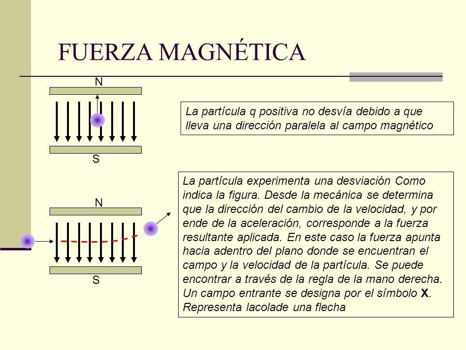 FUERZA MAGNÉTICA N. S. La partícula q positiva no desvía debido a que lleva una dirección paralela al campo magnético.