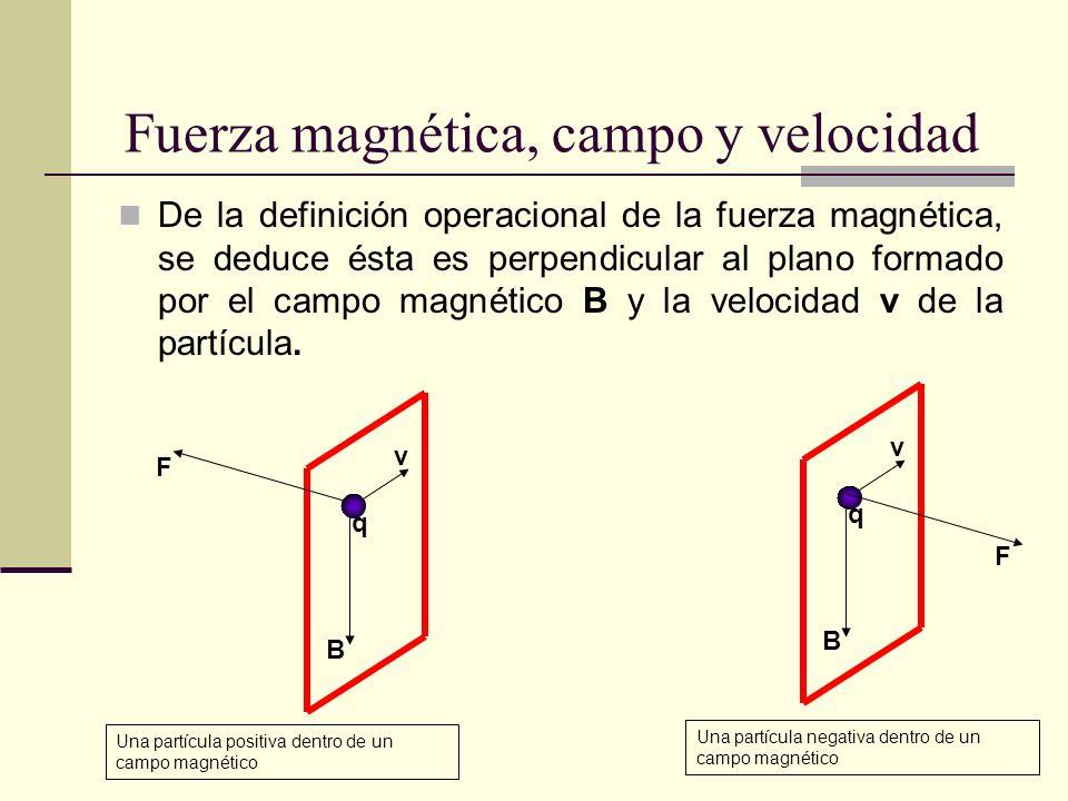 Fuerza magnética, campo y velocidad