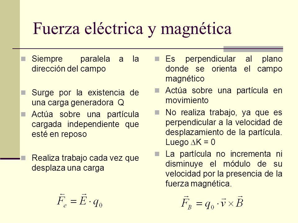 Fuerza eléctrica y magnética