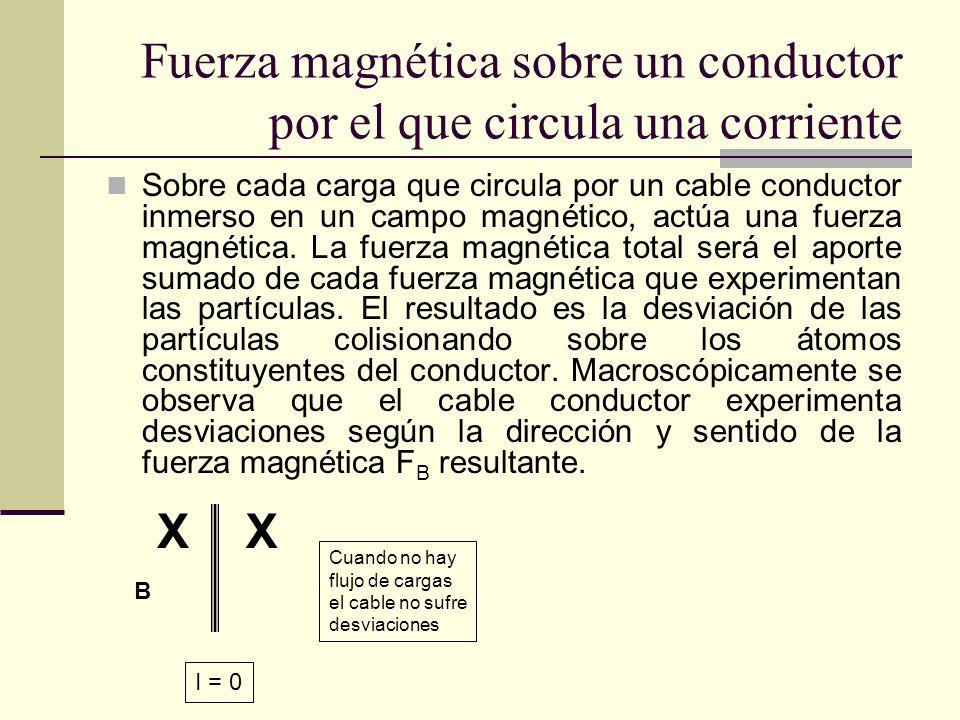 Fuerza magnética sobre un conductor por el que circula una corriente