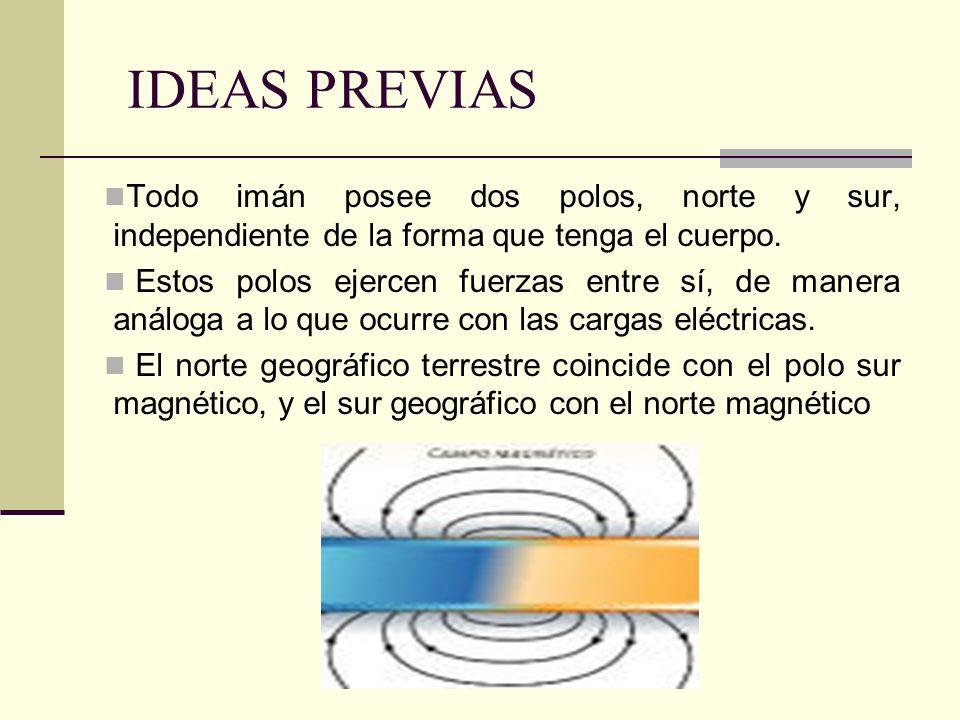 IDEAS PREVIAS Todo imán posee dos polos, norte y sur, independiente de la forma que tenga el cuerpo.