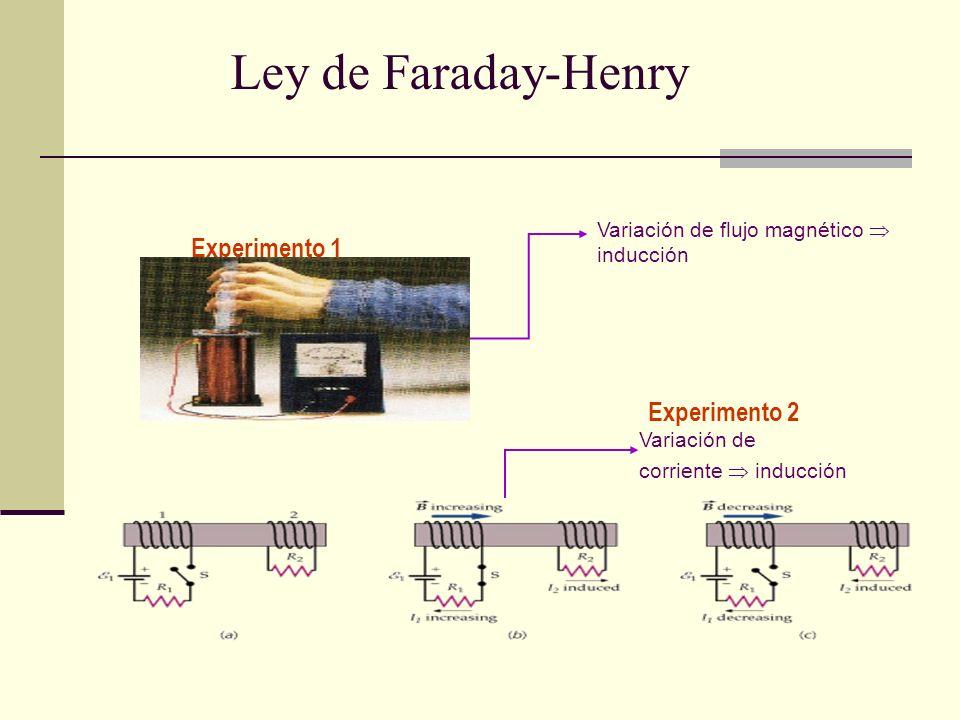 Ley de Faraday-Henry Experimento 1 Experimento 2