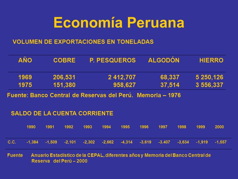 Economía Peruana AÑO COBRE P. PESQUEROS ALGODÓN HIERRO 1969 1975