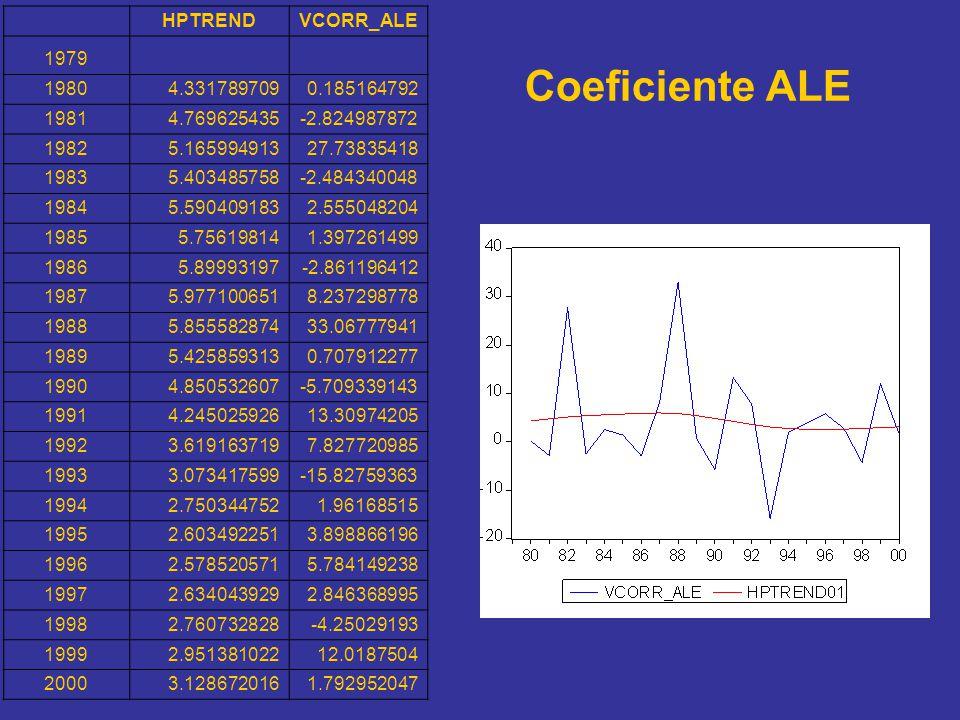 Coeficiente ALE HPTREND VCORR_ALE 1979 1980 4.331789709 0.185164792