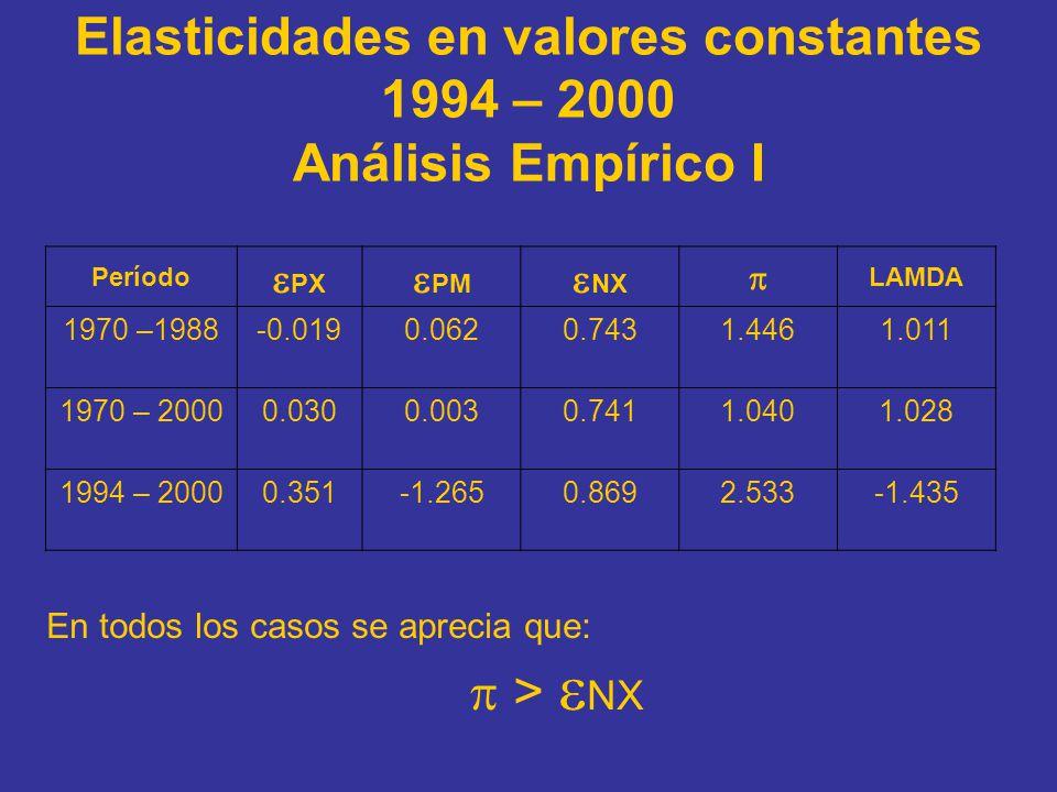 Elasticidades en valores constantes 1994 – 2000 Análisis Empírico I