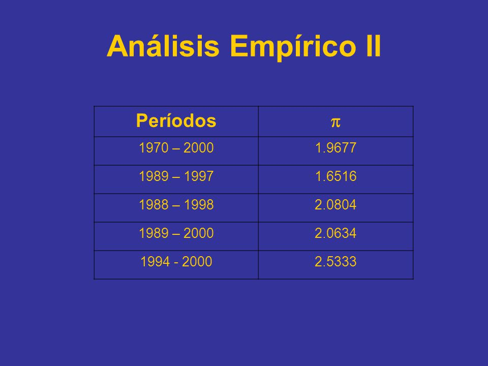 Análisis Empírico II Períodos  1970 – 2000 1.9677 1989 – 1997 1.6516