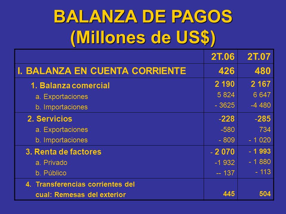 BALANZA DE PAGOS (Millones de US$)