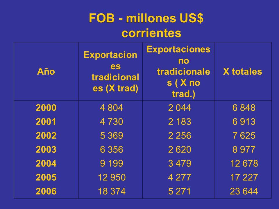 FOB - millones US$ corrientes