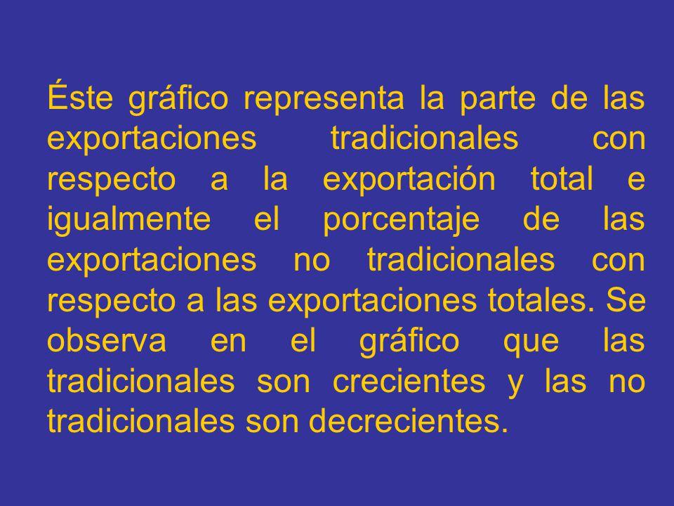 Éste gráfico representa la parte de las exportaciones tradicionales con respecto a la exportación total e igualmente el porcentaje de las exportaciones no tradicionales con respecto a las exportaciones totales.