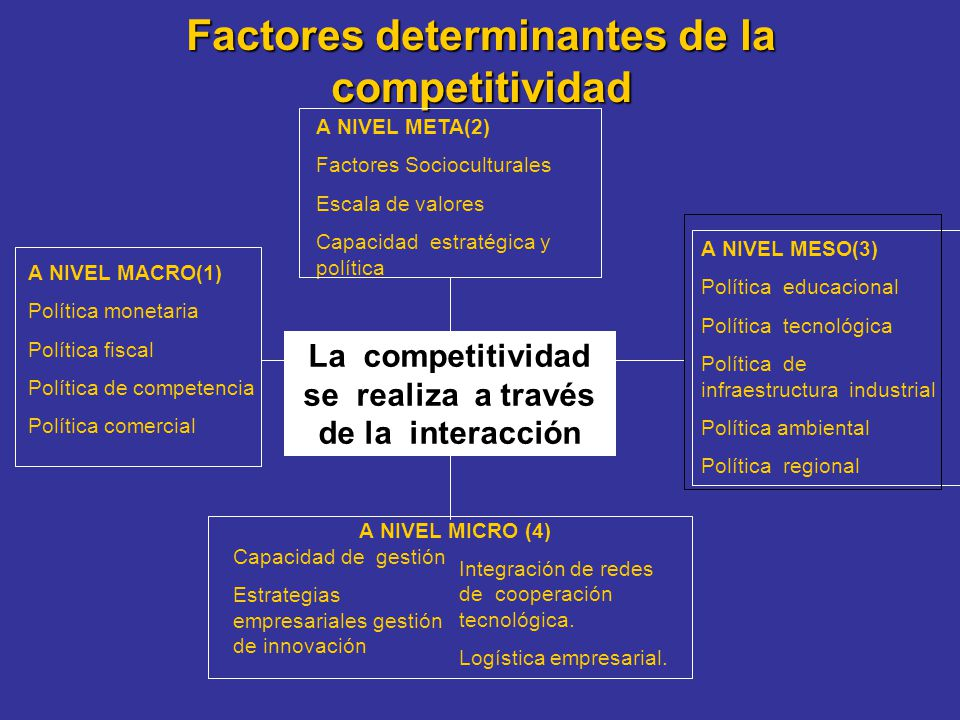 Factores determinantes de la competitividad