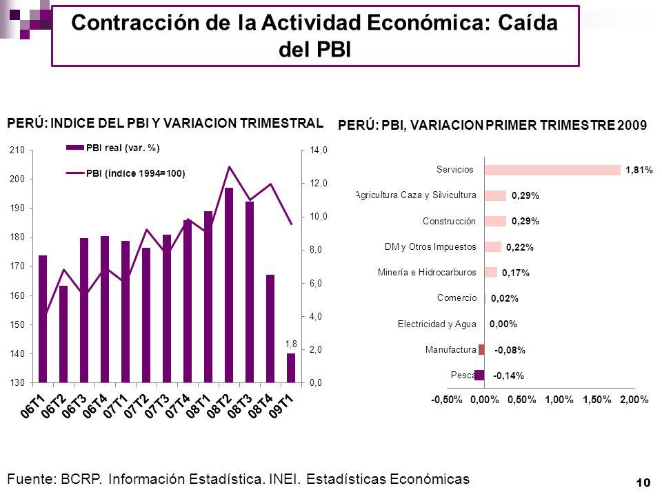 Contracción de la Actividad Económica: Caída del PBI
