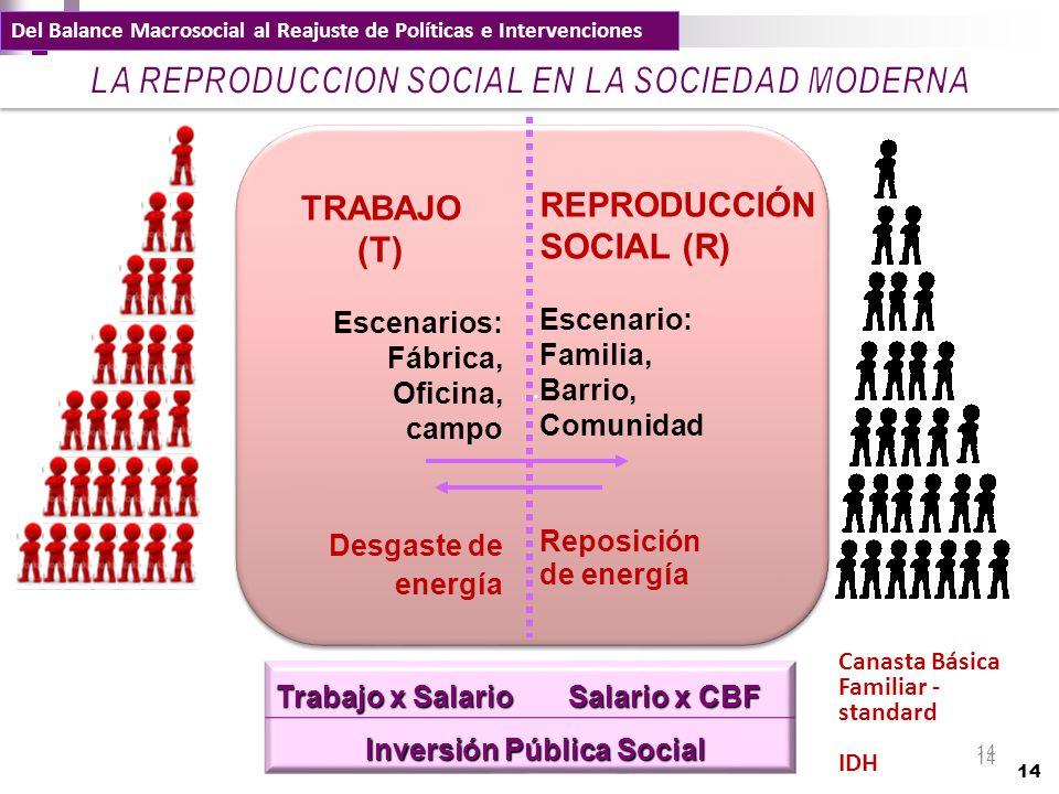 LA REPRODUCCION SOCIAL EN LA SOCIEDAD MODERNA