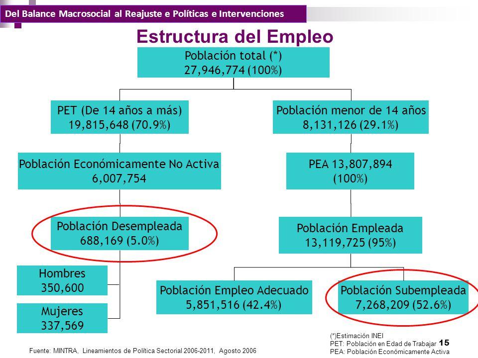 Estructura del Empleo Población total (*) 27,946,774 (100%)