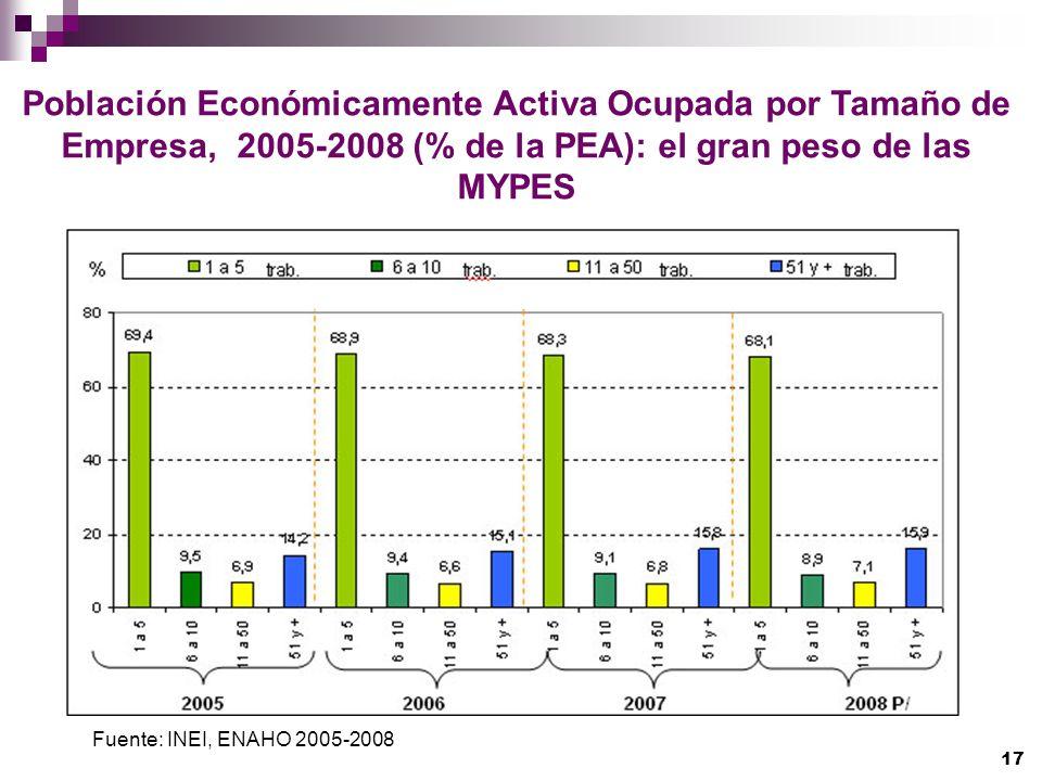 Población Económicamente Activa Ocupada por Tamaño de Empresa, 2005-2008 (% de la PEA): el gran peso de las MYPES