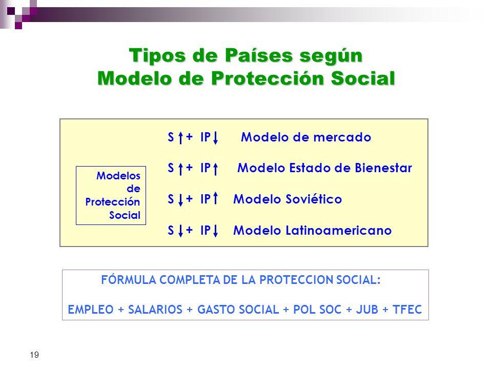 Tipos de Países según Modelo de Protección Social