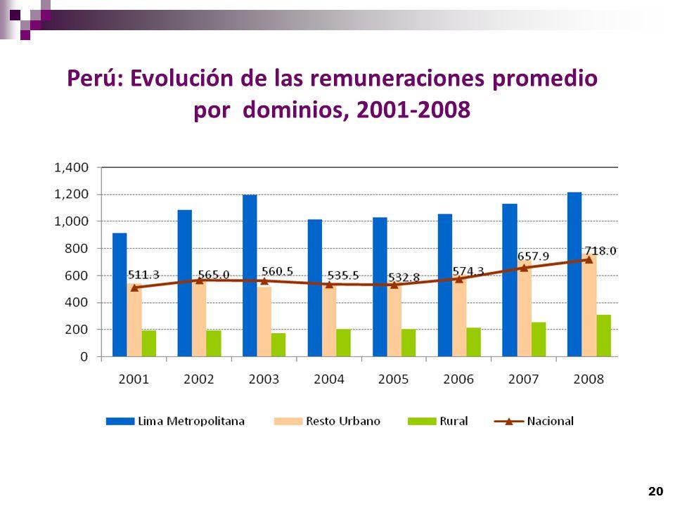 Perú: Evolución de las remuneraciones promedio por dominios, 2001-2008