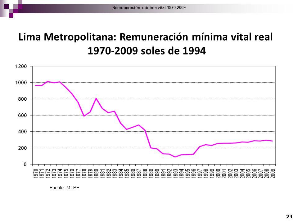 Lima Metropolitana: Remuneración mínima vital real