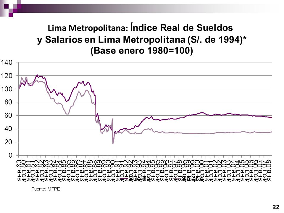Lima Metropolitana: Índice Real de Sueldos