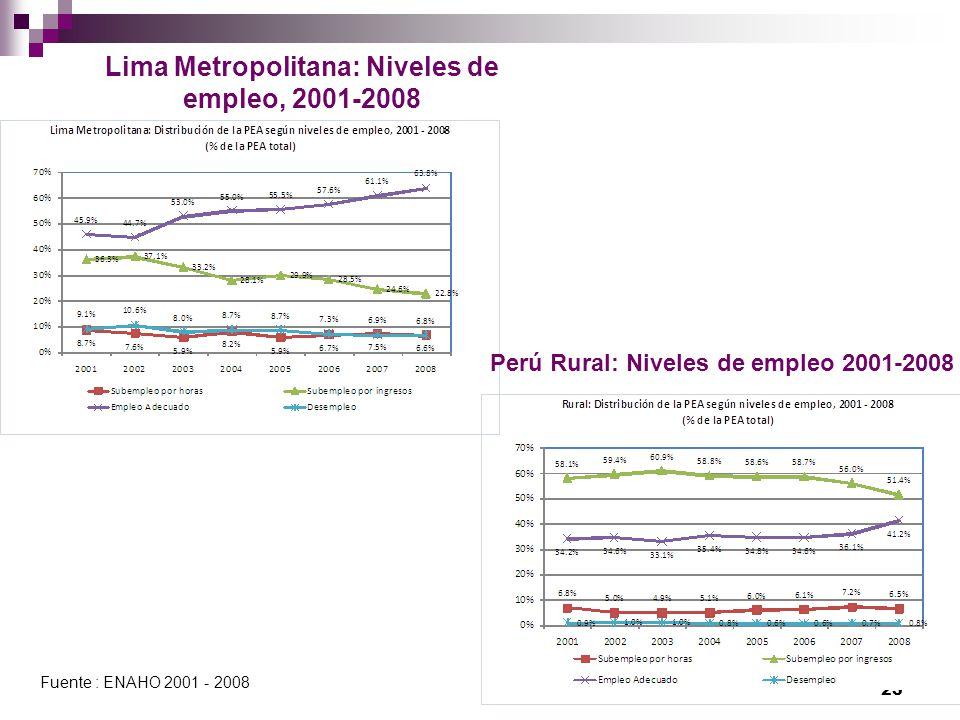 Lima Metropolitana: Niveles de empleo, 2001-2008