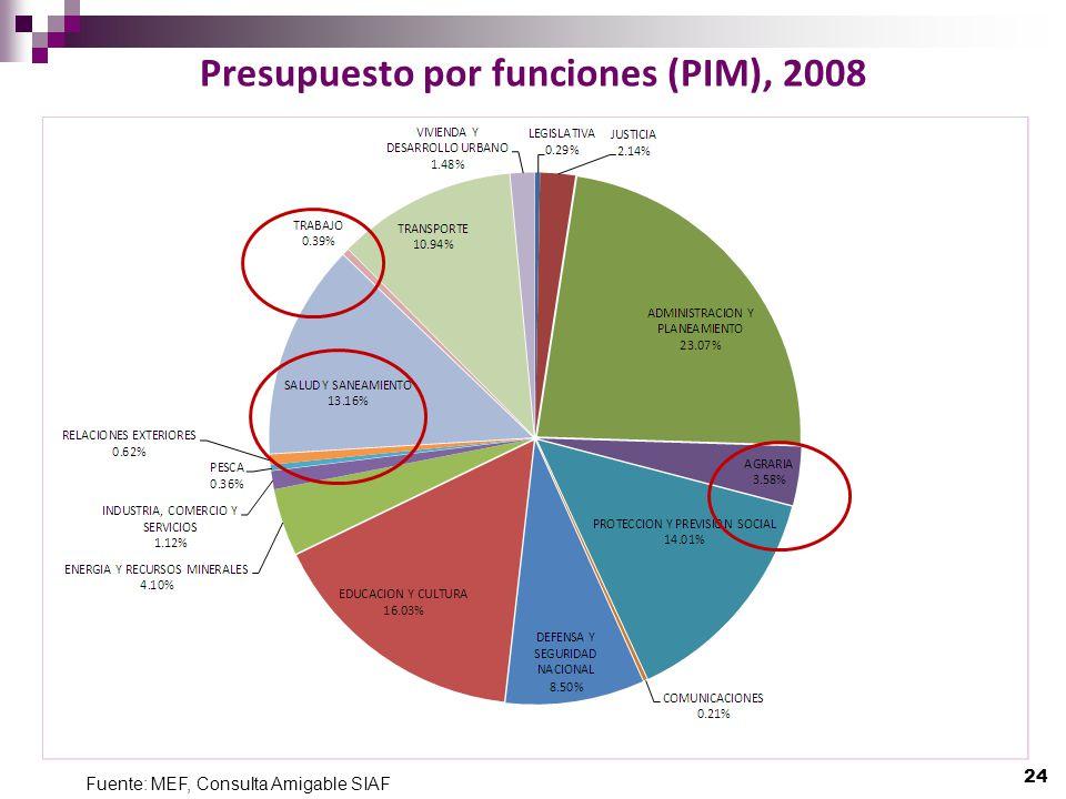 Presupuesto por funciones (PIM), 2008
