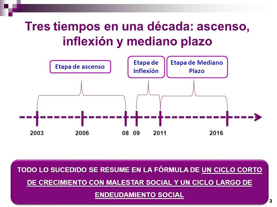 Tres tiempos en una década: ascenso, inflexión y mediano plazo