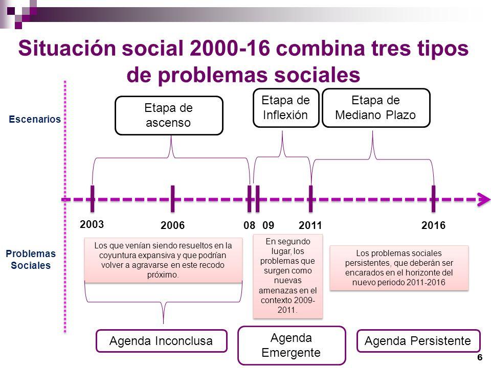 Situación social 2000-16 combina tres tipos de problemas sociales