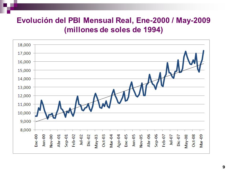 Evolución del PBI Mensual Real, Ene-2000 / May-2009