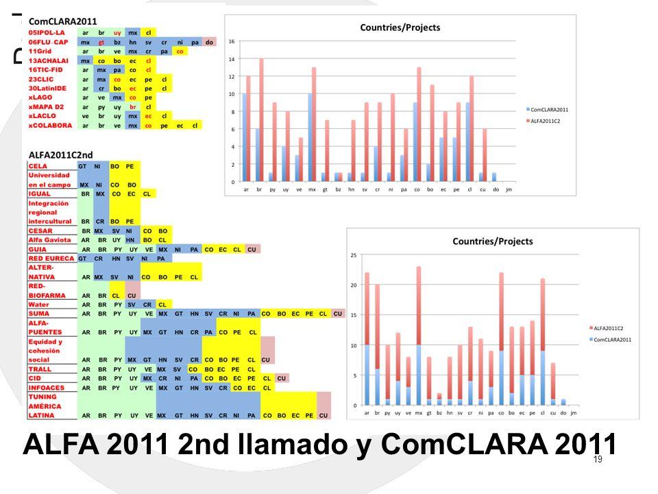 ALFA 2011 2nd llamado y ComCLARA 2011