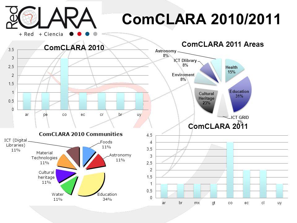 ComCLARA 2010/2011